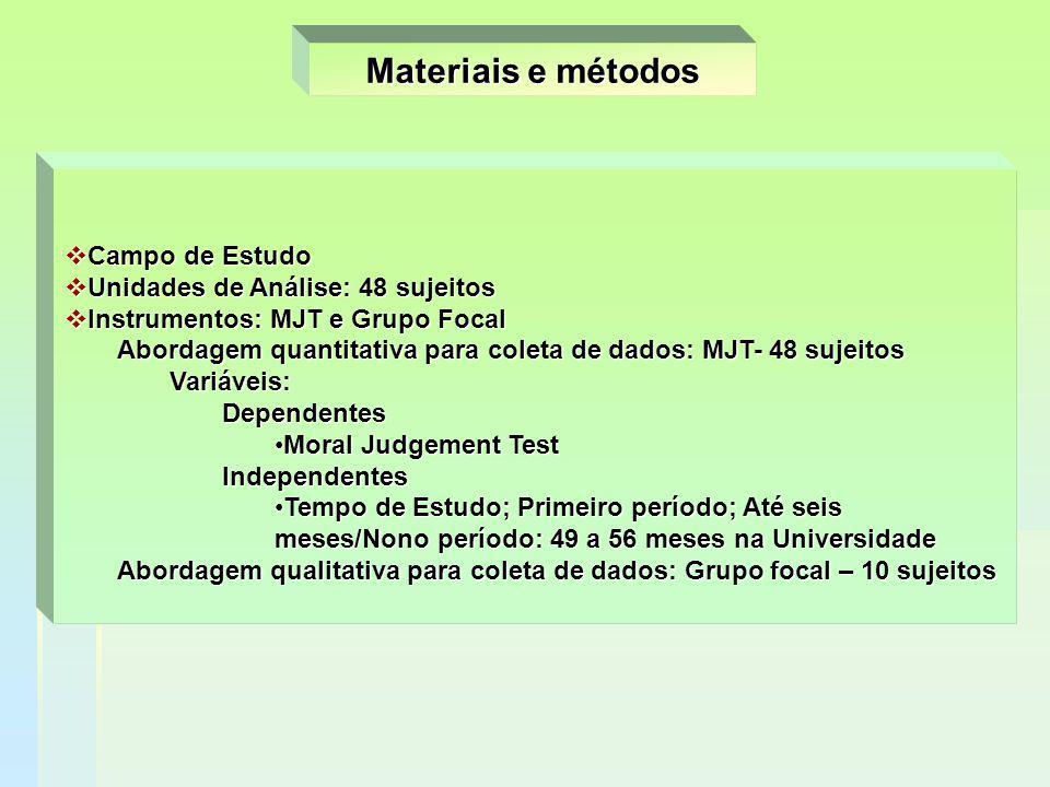 Materiais e métodos Campo de Estudo Unidades de Análise: 48 sujeitos