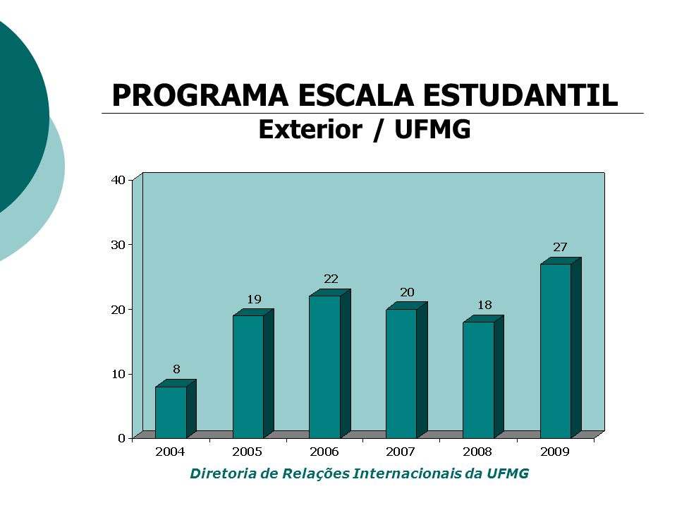 PROGRAMA ESCALA ESTUDANTIL Exterior / UFMG