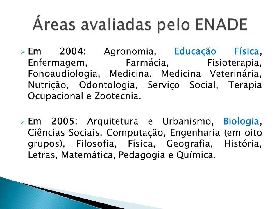 Áreas avaliadas pelo ENADE