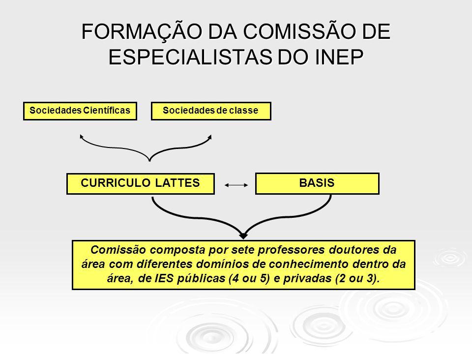 FORMAÇÃO DA COMISSÃO DE ESPECIALISTAS DO INEP