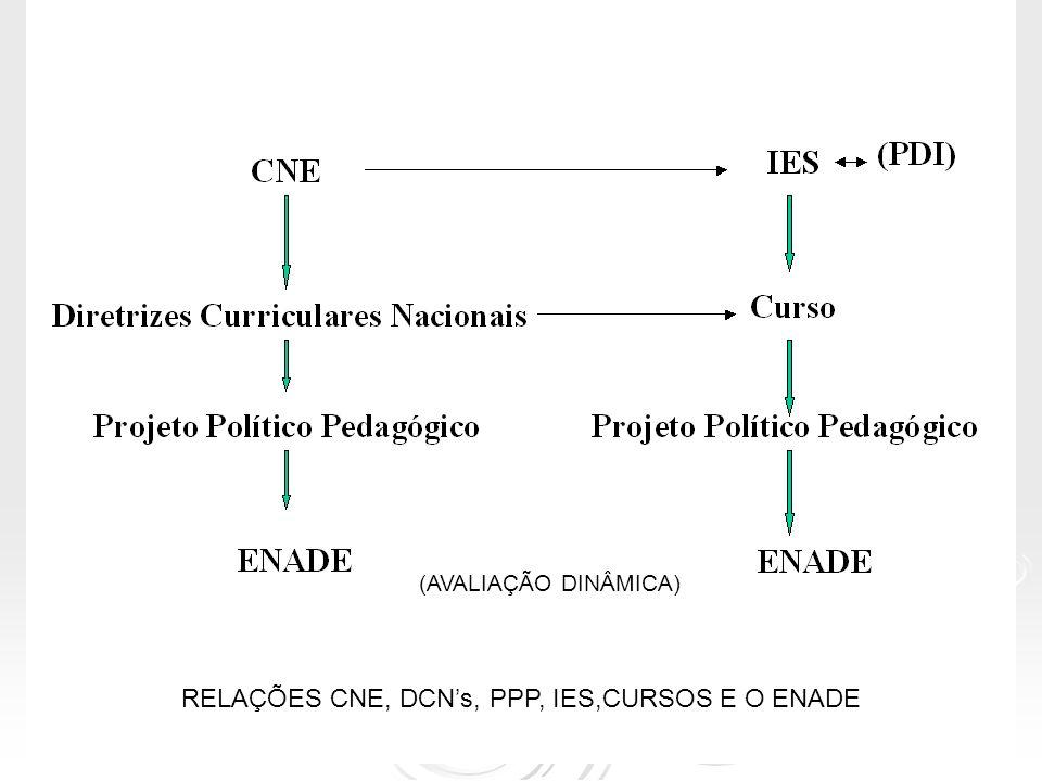 RELAÇÕES CNE, DCN's, PPP, IES,CURSOS E O ENADE