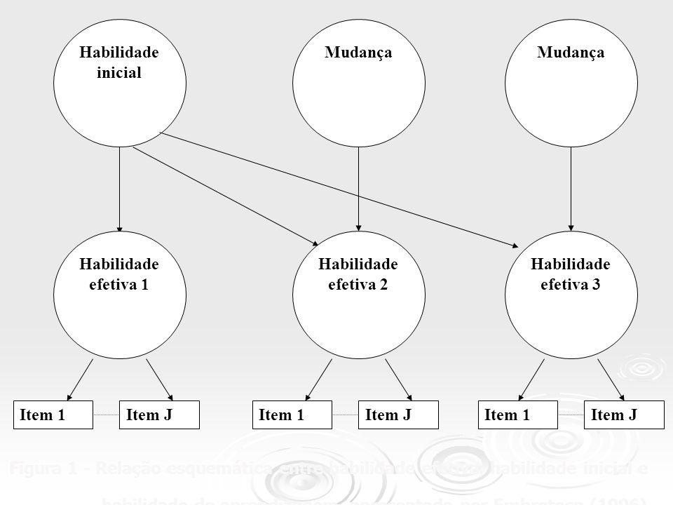 Habilidade inicial Mudança. Habilidade efetiva 1. Habilidade efetiva 2. Habilidade efetiva 3.