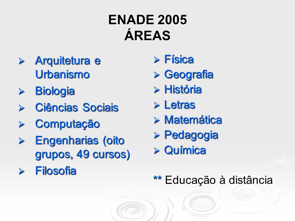 ENADE 2005 ÁREAS Arquitetura e Urbanismo Biologia Ciências Sociais