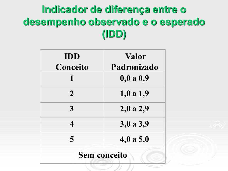 Indicador de diferença entre o desempenho observado e o esperado (IDD)