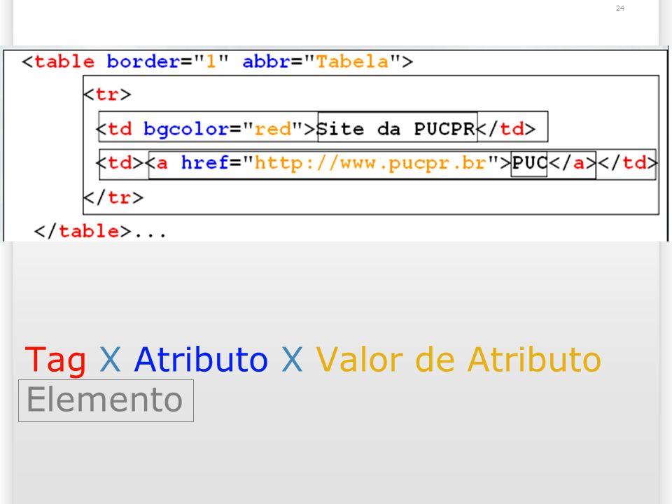 Tag X Atributo X Valor de Atributo Elemento