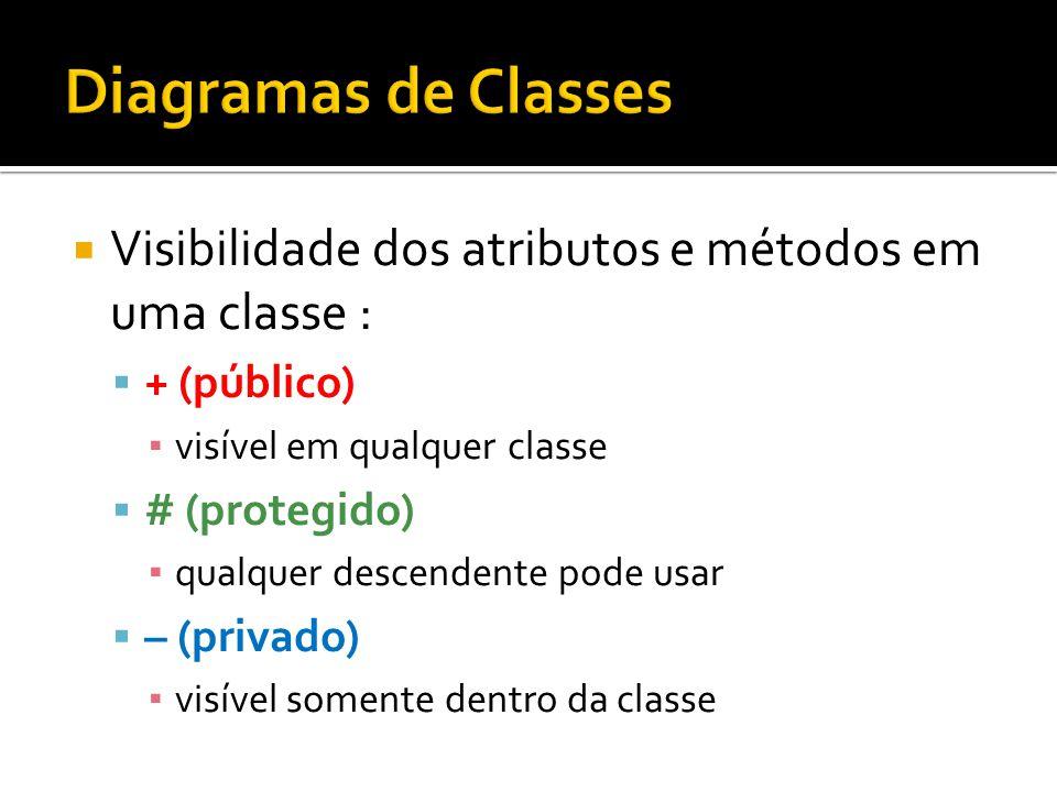 Diagramas de Classes Visibilidade dos atributos e métodos em uma classe : + (público) visível em qualquer classe.