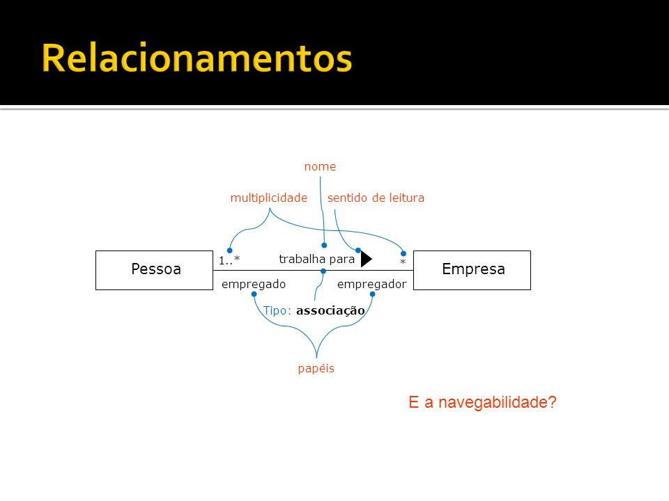 Relacionamentos E a navegabilidade Pessoa Empresa nome multiplicidade