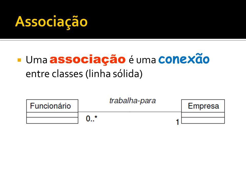 Associação Uma associação é uma conexão entre classes (linha sólida)