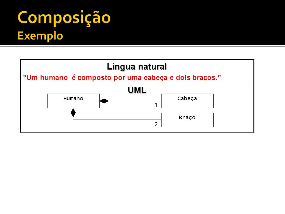 Composição Exemplo Língua natural UML