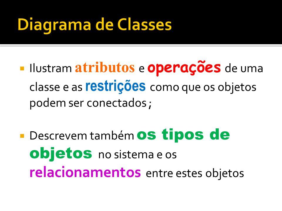 Diagrama de Classes Ilustram atributos e operações de uma classe e as restrições como que os objetos podem ser conectados ;