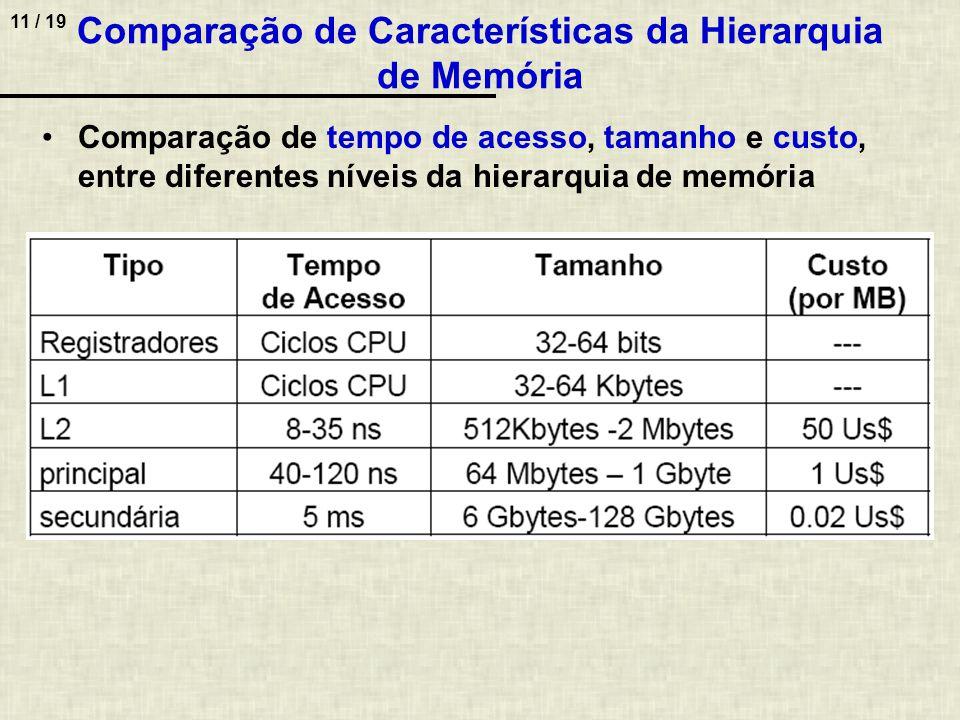 Comparação de Características da Hierarquia de Memória