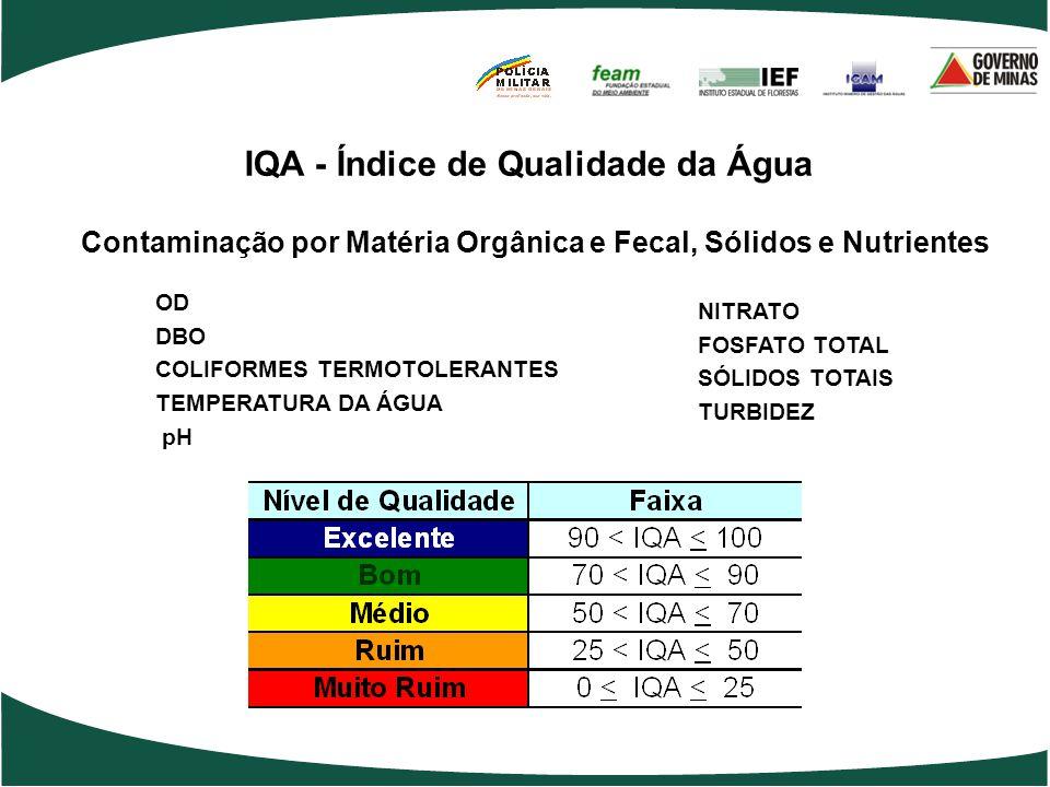 IQA - Índice de Qualidade da Água