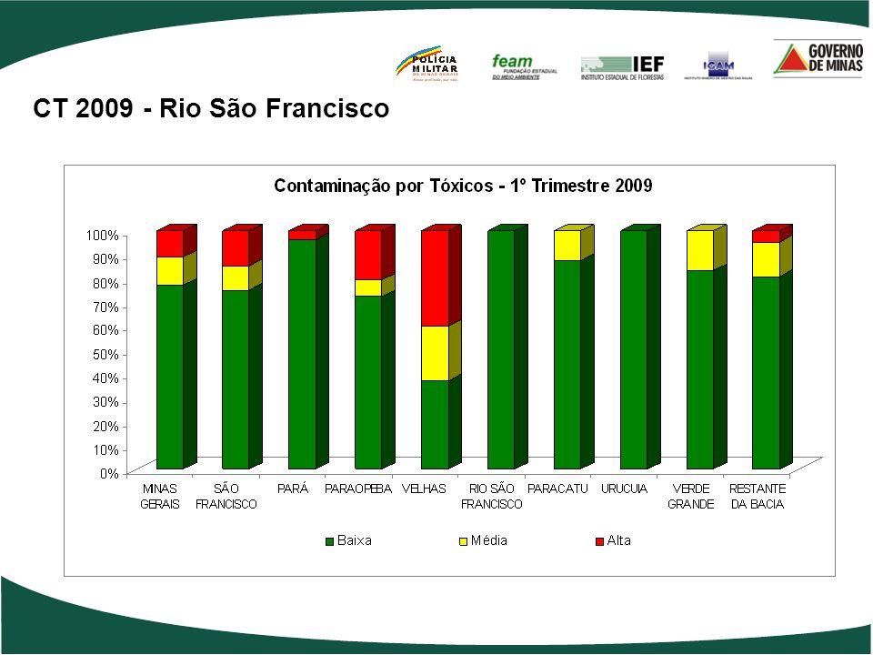 CT 2009 - Rio São Francisco 21