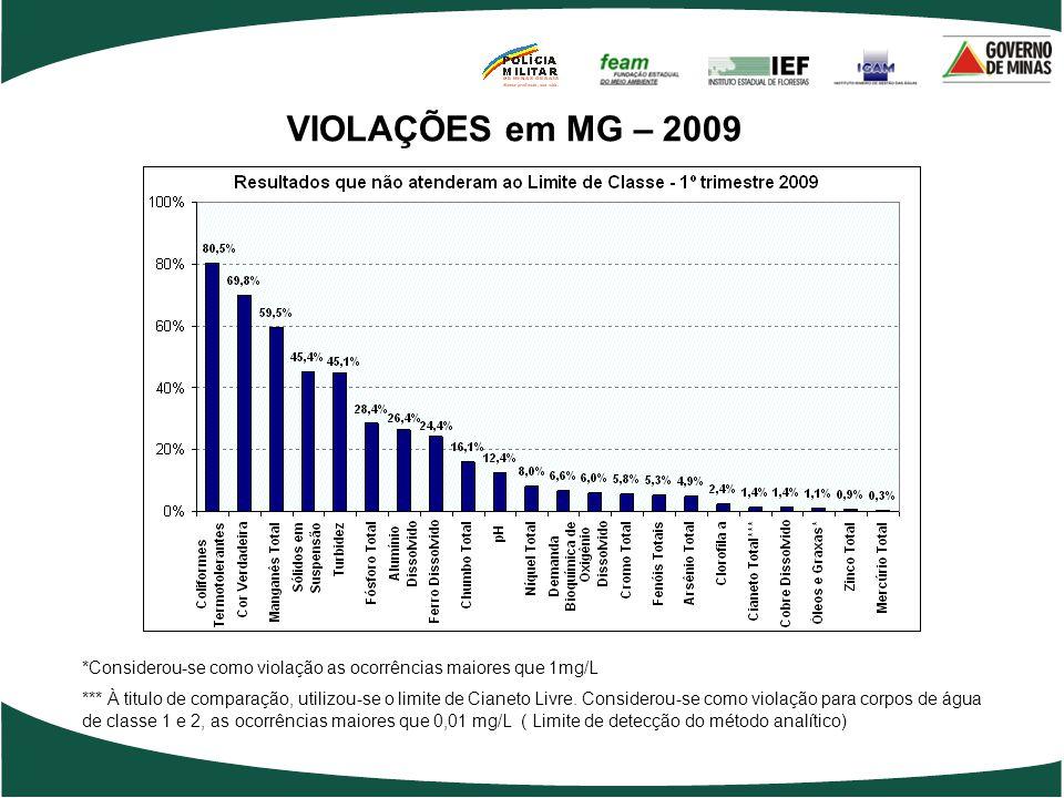 VIOLAÇÕES em MG – 2009 *Considerou-se como violação as ocorrências maiores que 1mg/L.