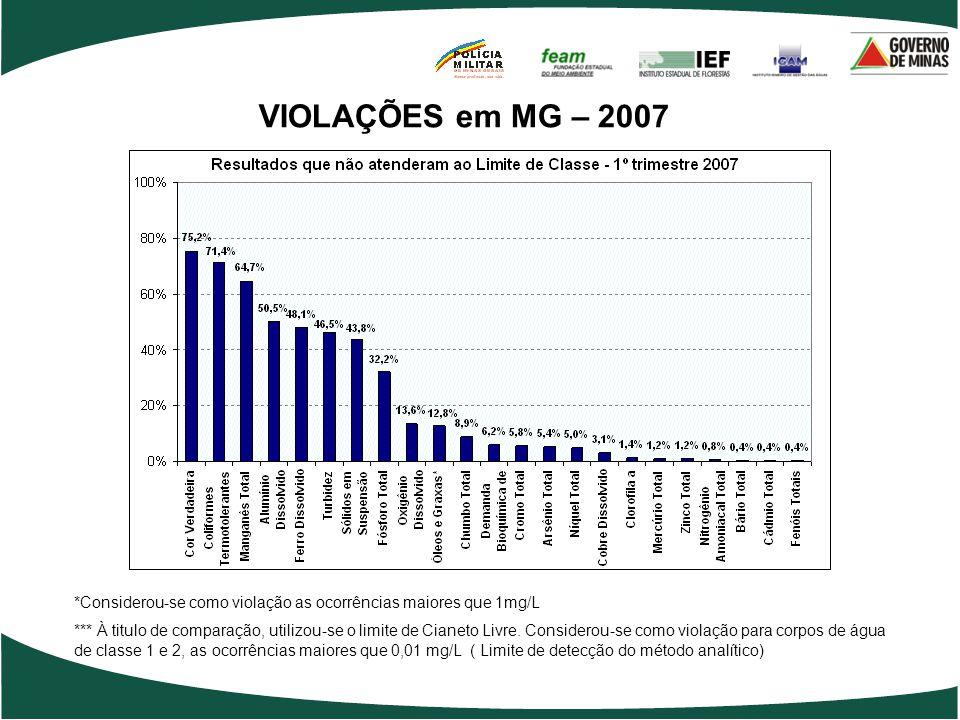 VIOLAÇÕES em MG – 2007 *Considerou-se como violação as ocorrências maiores que 1mg/L.