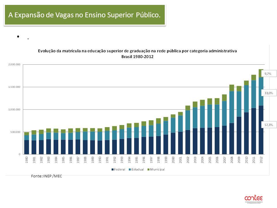 A Expansão de Vagas no Ensino Superior Público.