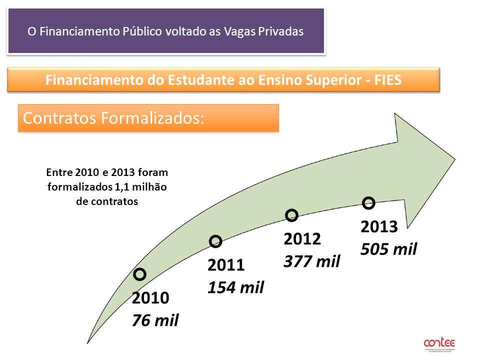 O Financiamento Público voltado as Vagas Privadas