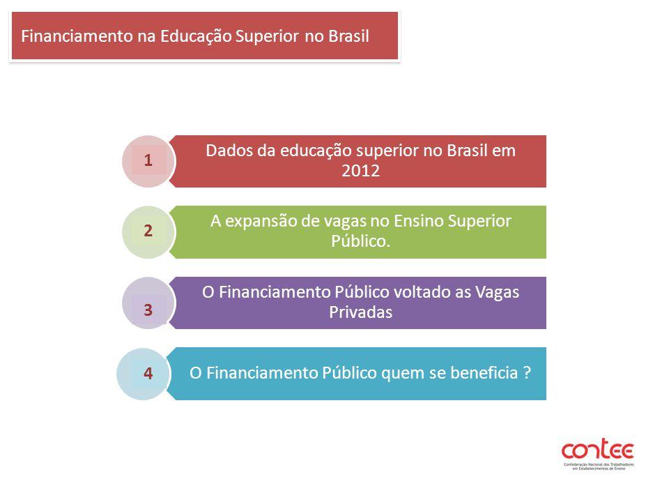 Financiamento na Educação Superior no Brasil