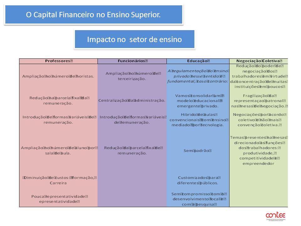 O Capital Financeiro no Ensino Superior.