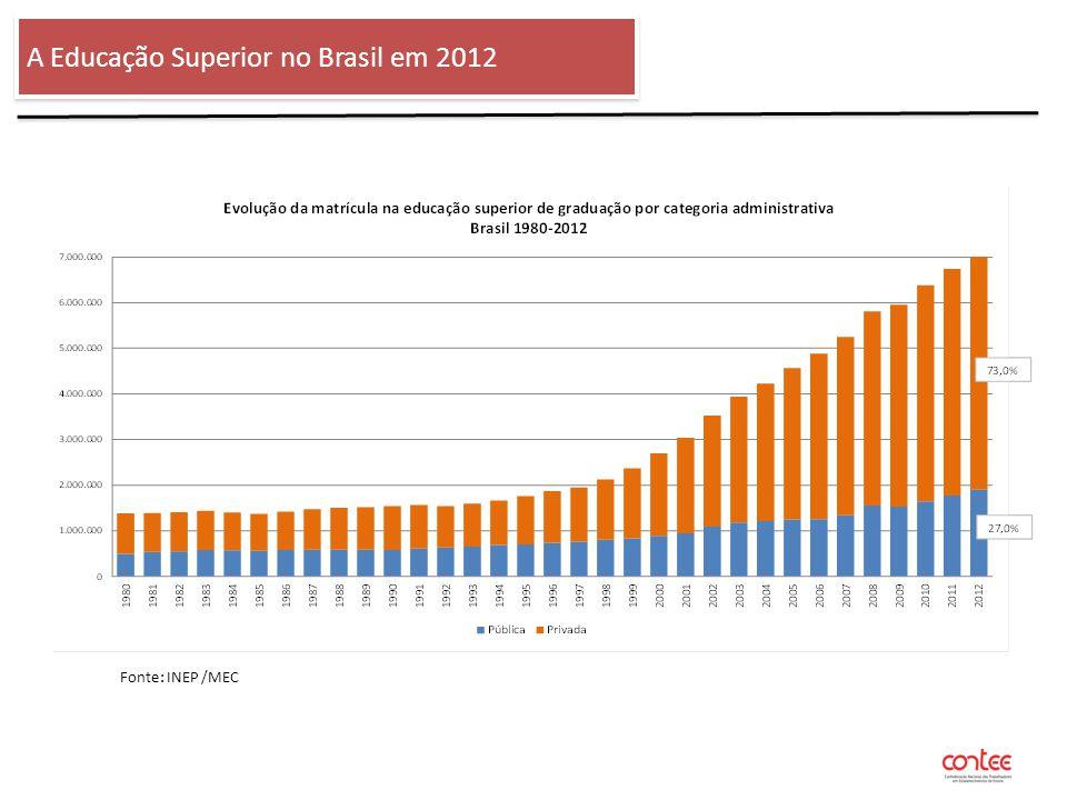 O ENSINO SUPERIOR NO BRASIL - 2012