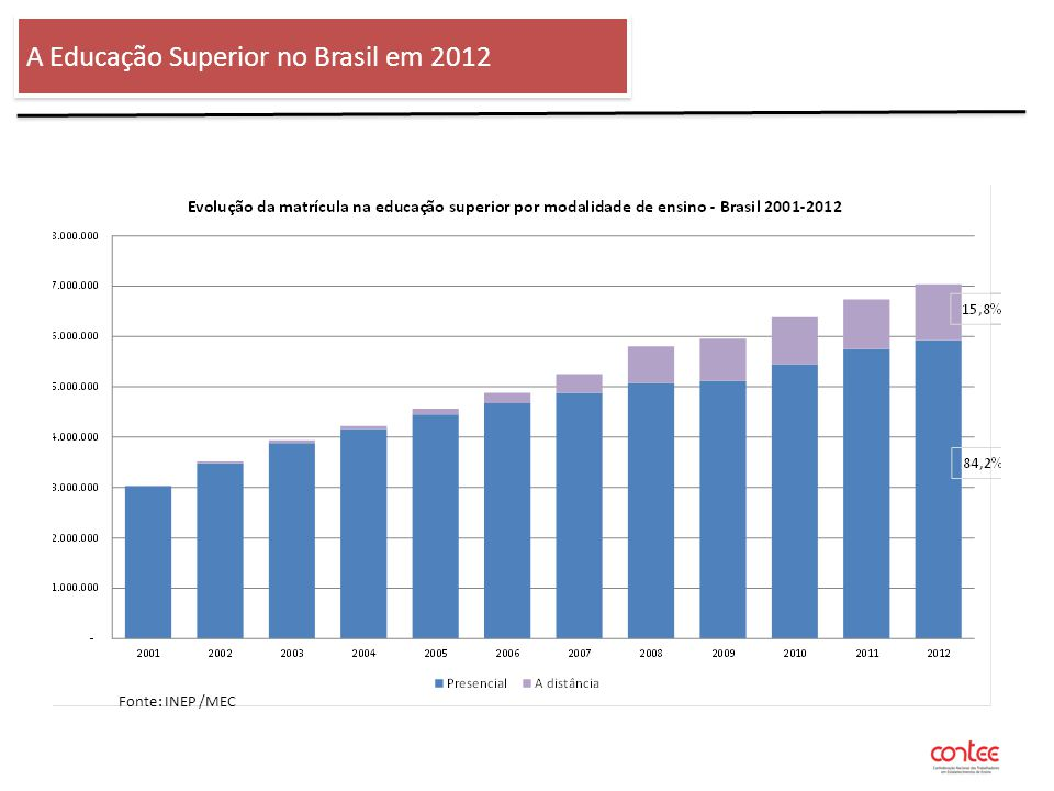 O ENSINO SUPERIOR NO BRASIL – 2012