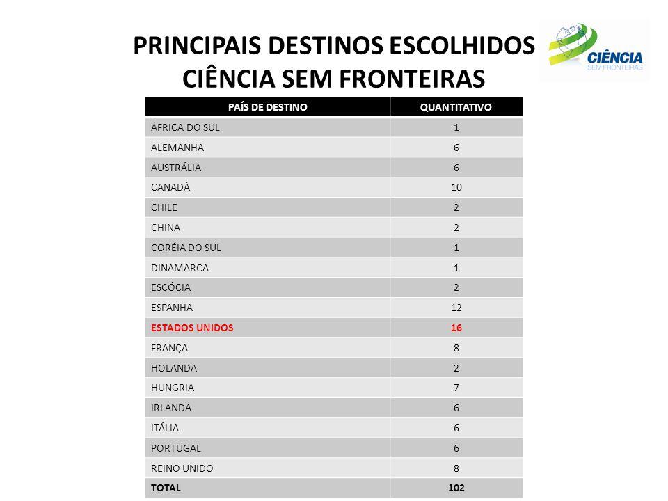 PRINCIPAIS DESTINOS ESCOLHIDOS CIÊNCIA SEM FRONTEIRAS