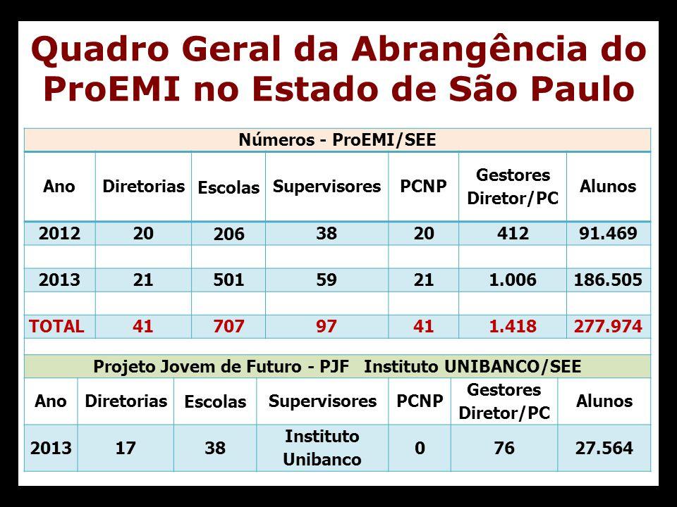 Quadro Geral da Abrangência do ProEMI no Estado de São Paulo