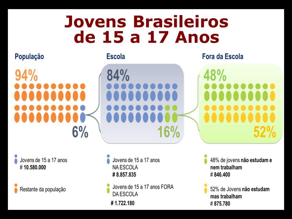 Jovens Brasileiros de 15 a 17 Anos