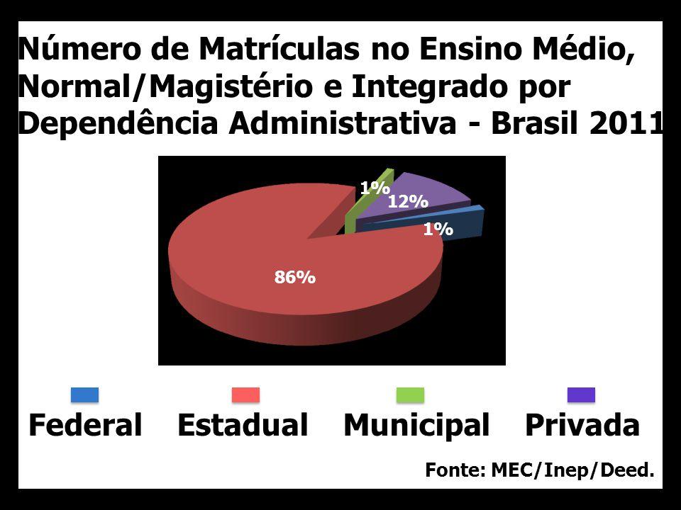 Número de Matrículas no Ensino Médio, Normal/Magistério e Integrado por Dependência Administrativa - Brasil 2011