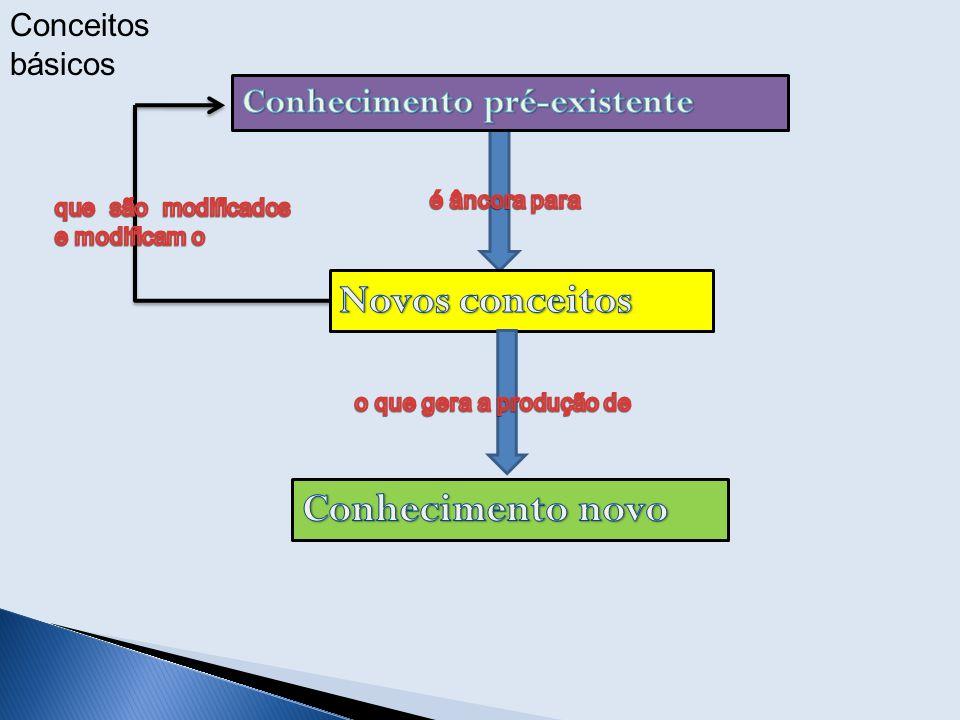 Novos conceitos Conhecimento novo Conhecimento pré-existente