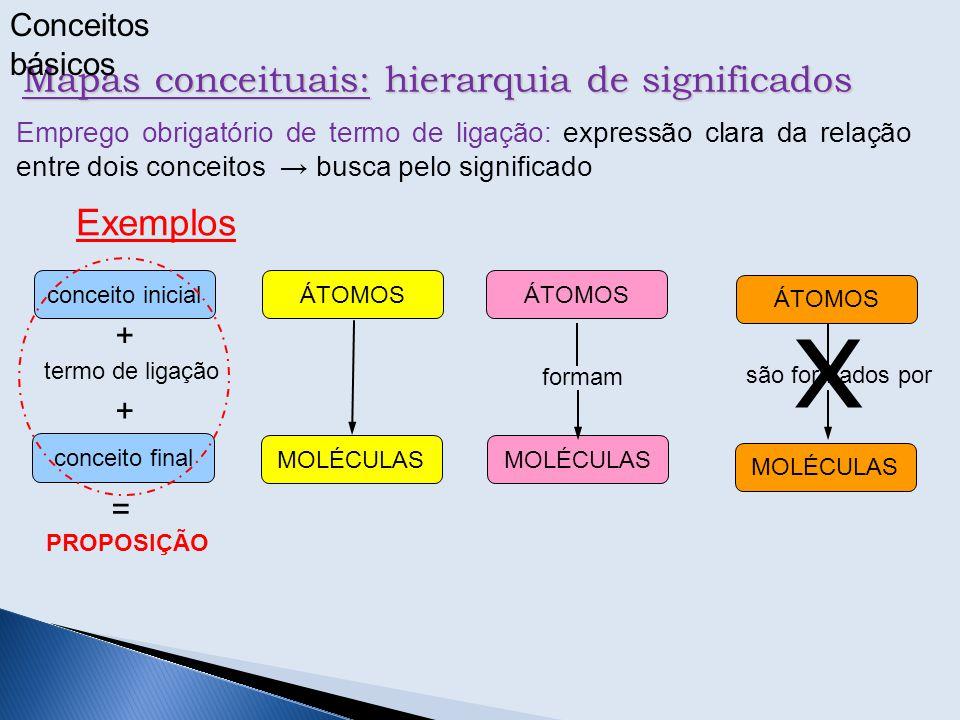 Mapas conceituais: hierarquia de significados