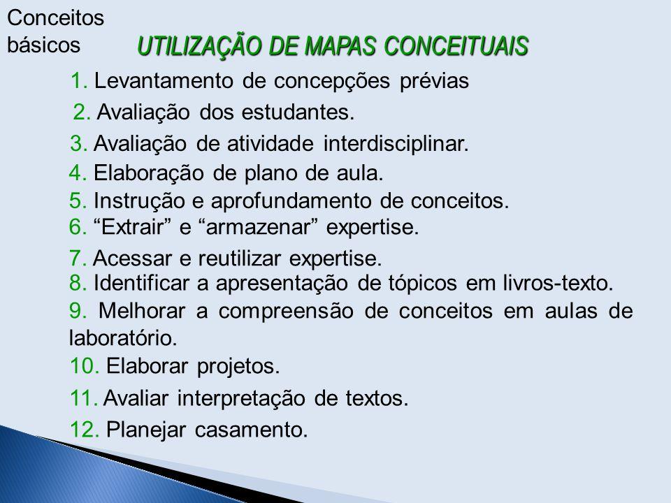 UTILIZAÇÃO DE MAPAS CONCEITUAIS