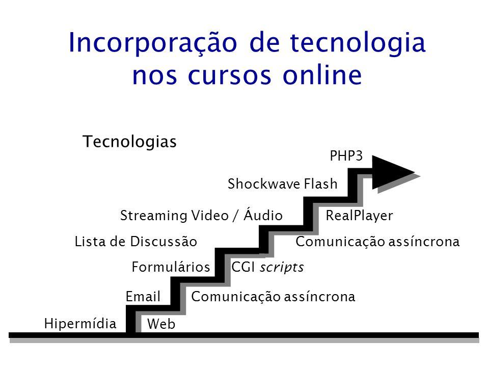 Incorporação de tecnologia nos cursos online