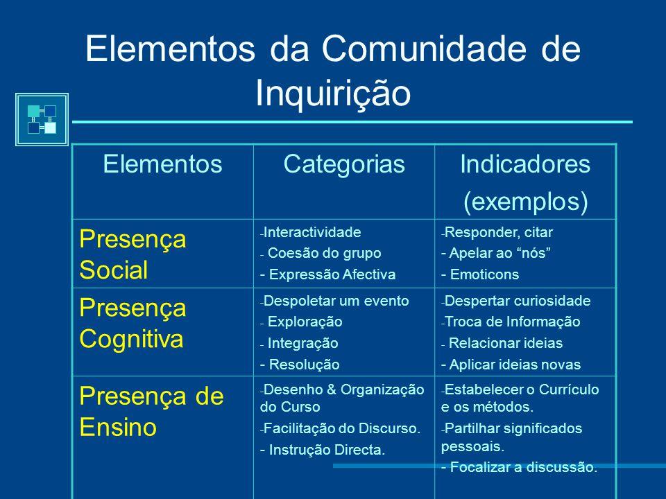 Elementos da Comunidade de Inquirição
