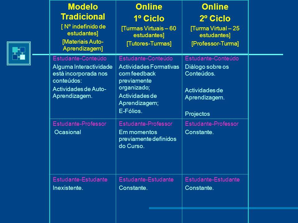 Modelo Tradicional Online 1º Ciclo 2º Ciclo