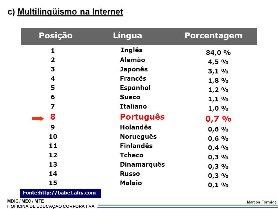 c) Multilingüismo na Internet