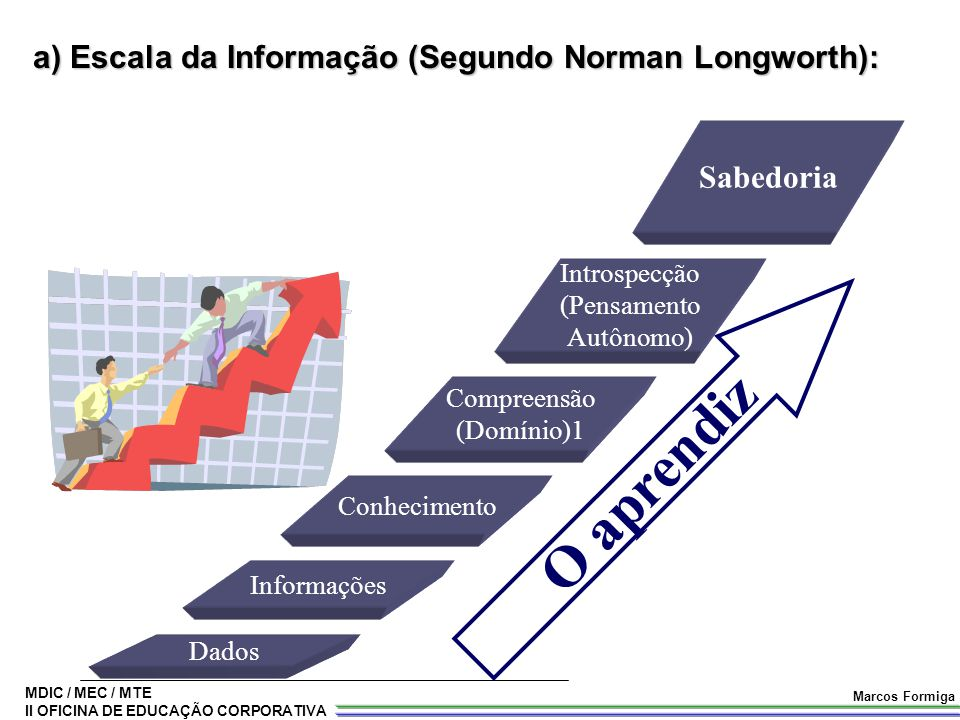 a) Escala da Informação (Segundo Norman Longworth):