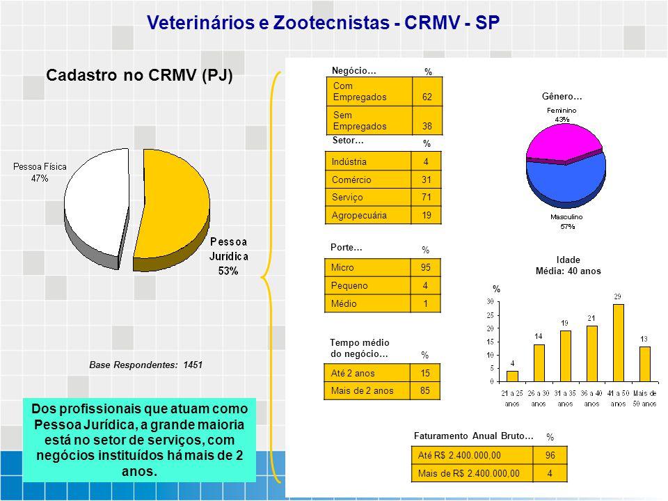 Veterinários e Zootecnistas - CRMV - SP Faturamento Anual Bruto…
