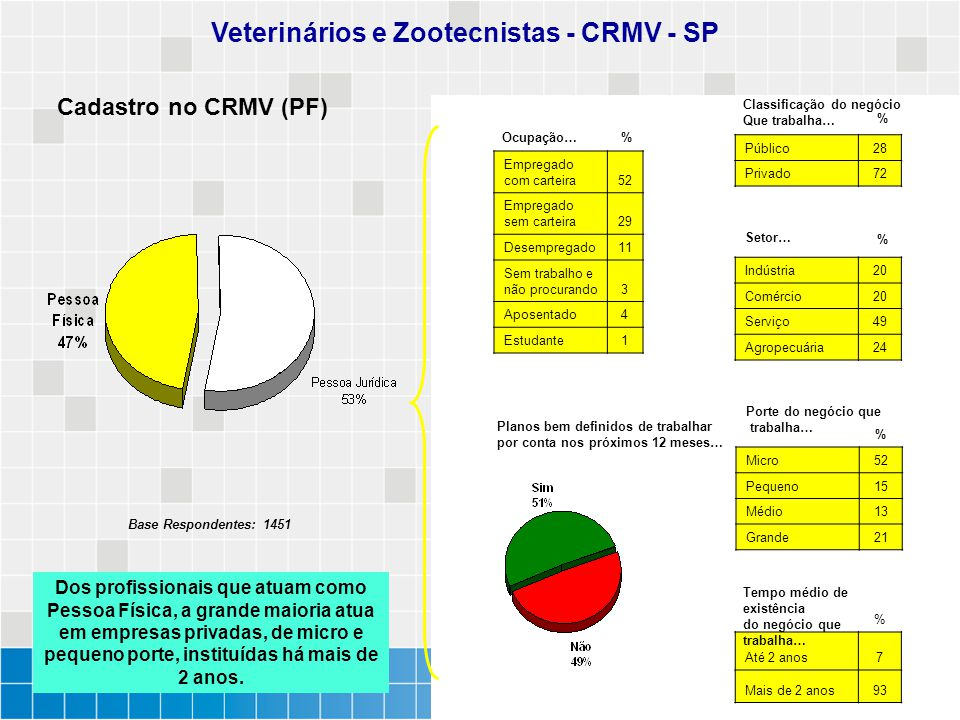 Veterinários e Zootecnistas - CRMV - SP