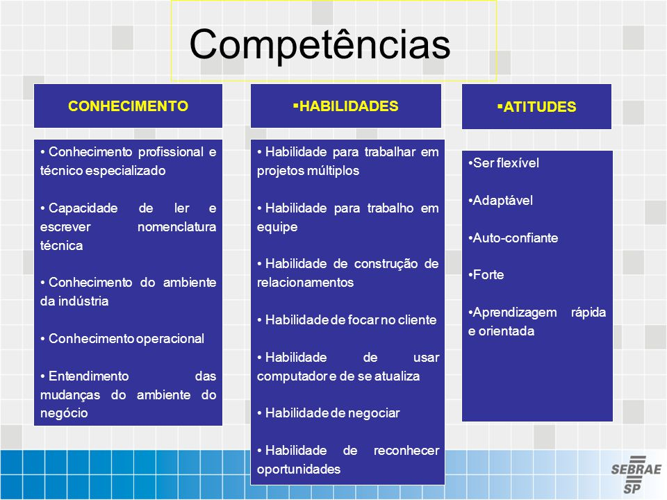 Competências CONHECIMENTO HABILIDADES ATITUDES