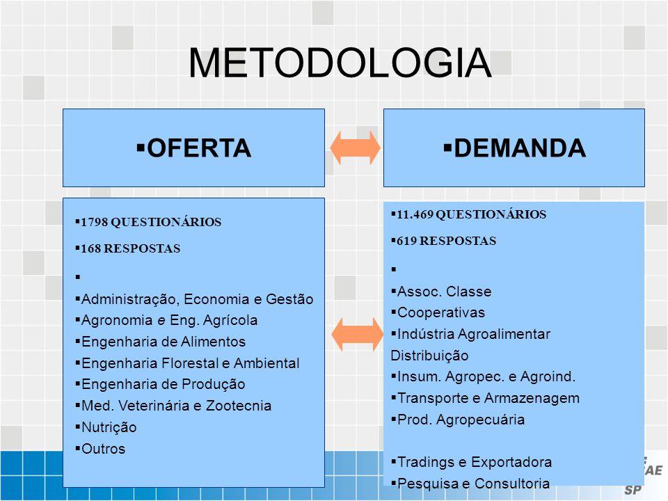 METODOLOGIA OFERTA DEMANDA Assoc. Classe