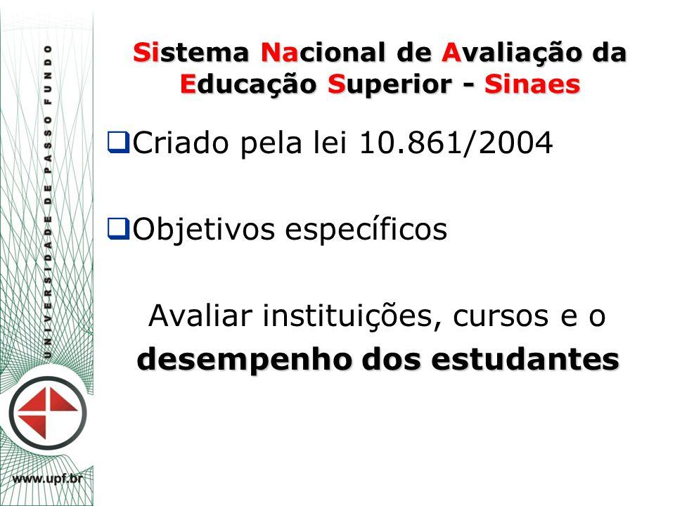 Sistema Nacional de Avaliação da Educação Superior - Sinaes