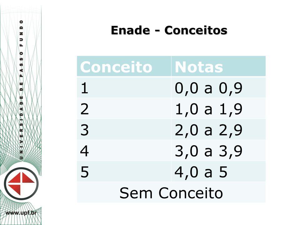 Enade - Conceitos Conceito. Notas. 1. 0,0 a 0,9. 2. 1,0 a 1,9. 3. 2,0 a 2,9. 4. 3,0 a 3,9.
