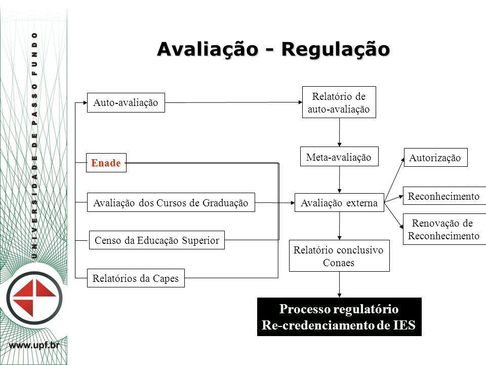 Processo regulatório Re-credenciamento de IES