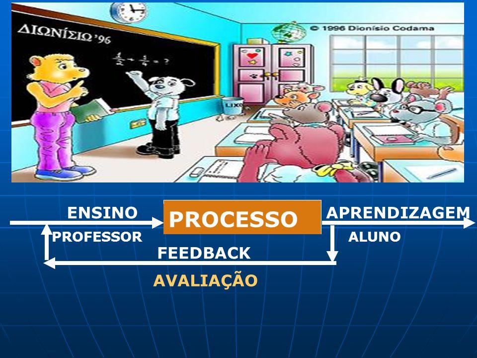 APRENDIZAGEM PROCESSO ENSINO PROFESSOR ALUNO FEEDBACK AVALIAÇÃO