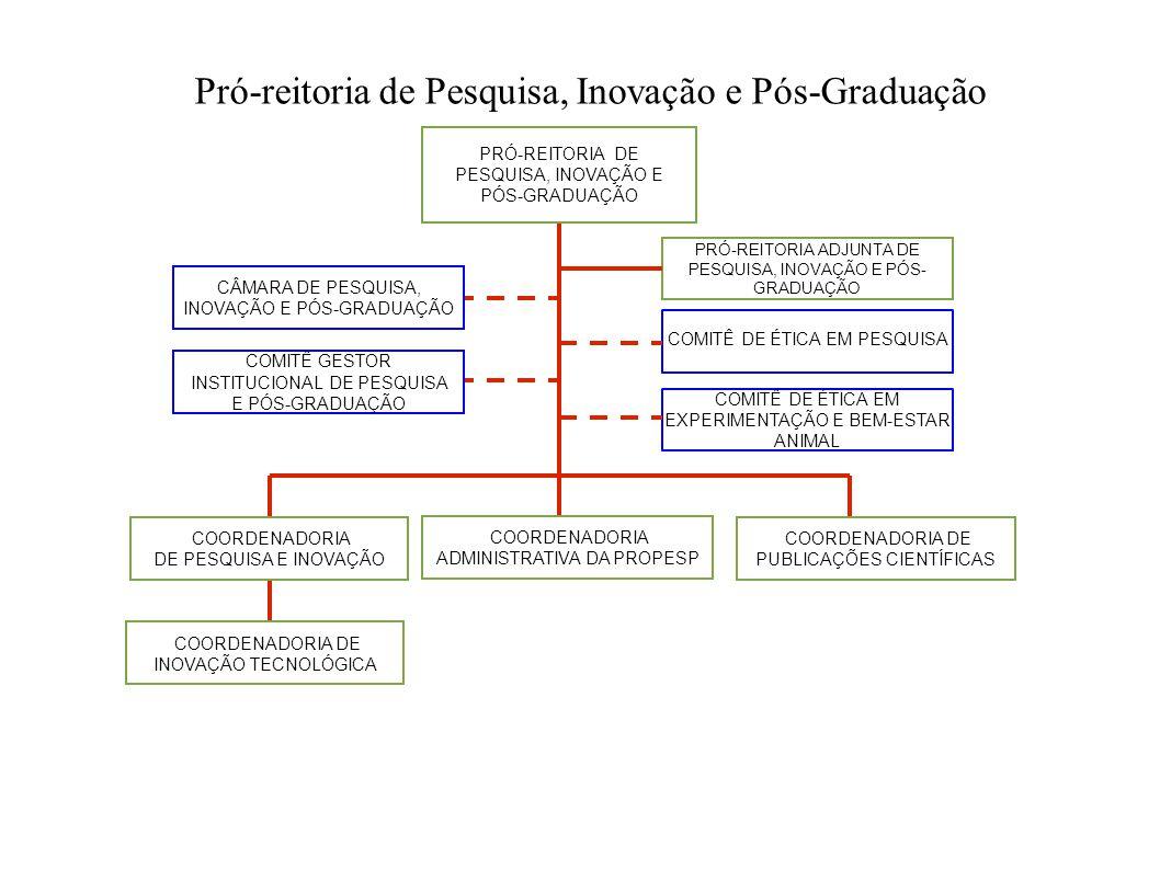 Pró-reitoria de Pesquisa, Inovação e Pós-Graduação