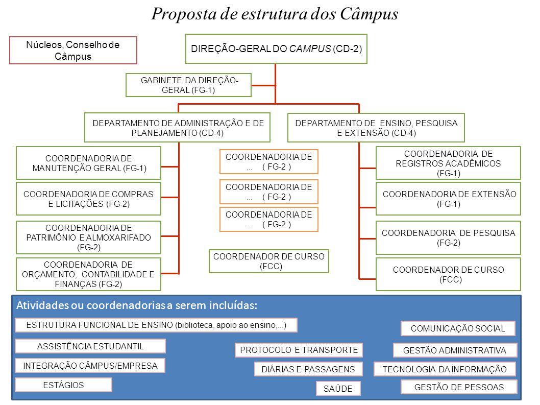 Proposta de estrutura dos Câmpus