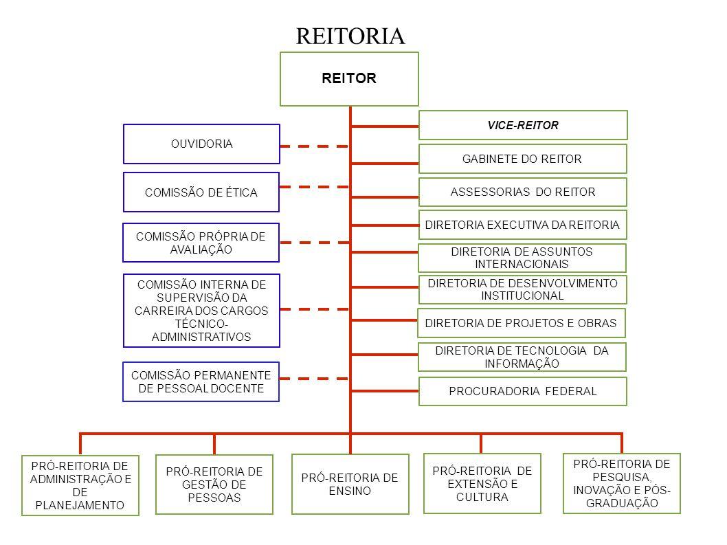 REITORIA REITOR VICE-REITOR OUVIDORIA GABINETE DO REITOR