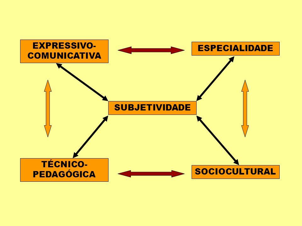 EXPRESSIVO-COMUNICATIVA