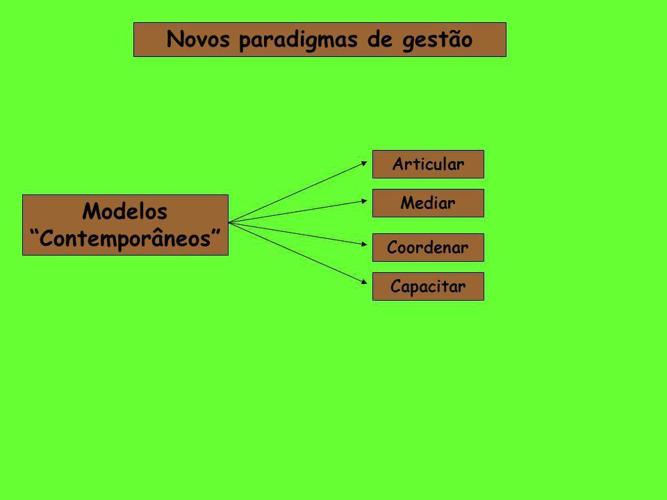 Novos paradigmas de gestão Modelos Contemporâneos